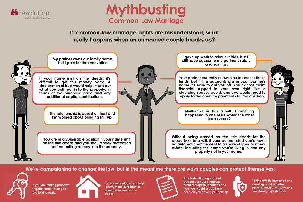 mythbusting_common_law_marriage_infographic