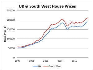 UK and South West house prices 2015