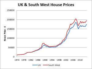 UK and South West House Prices